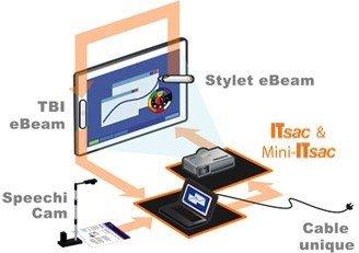Diagramme ITsac