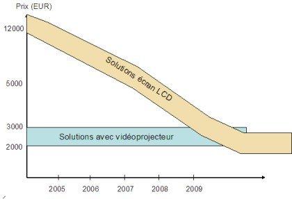 TBI traditionnel et écran LCD: opportunité économique