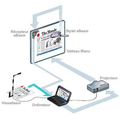 Micro-visualiseur et TBI eBeam (schéma)