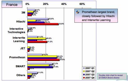 Tableau Blanc Interactif: Parts de marché 2007