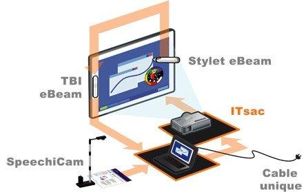 Schéma mini ITsac