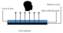 Traitement anti-reflets de l'écran interactif