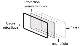 écran tactile anti-reflet