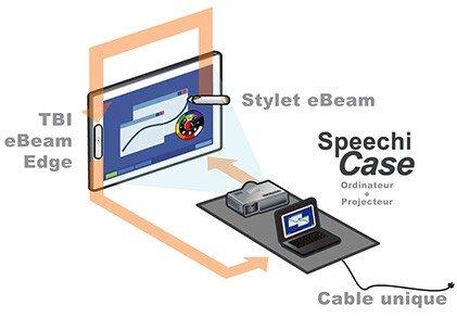 interactive videoprojector mobile SpeechiCase