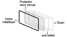 protections et cadre métalique de l'écran interactif