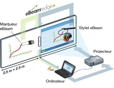 tableau interactif eBeam Edge Plus