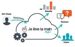 API Je Lève La Main schéma