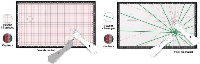 Ecran interactif multi-touch