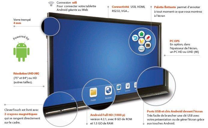 écran interactif clevertouch sous Android