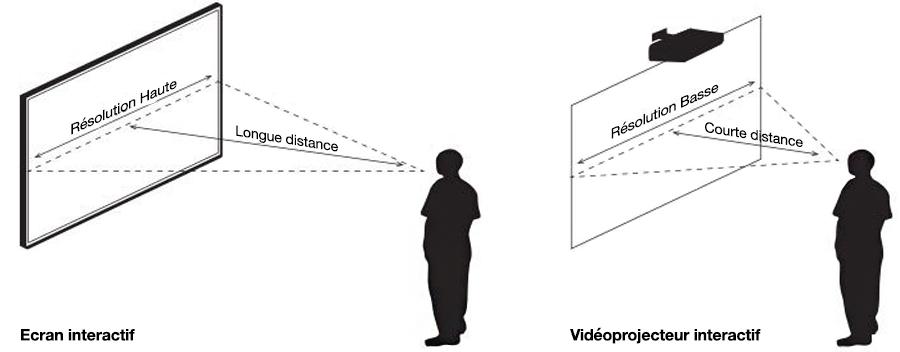 comparatif-ecran-interactif-videoprojecteur