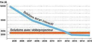 prix ecran interactif vs prix videoprojecteur interactif