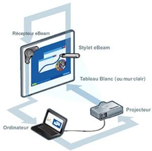 fonctionnement tableau numérique interactif