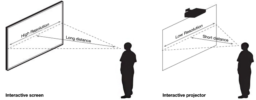 comparatif-display-interactif-videoprojecteur