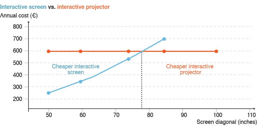 ecran-videoprojecteur-interactif