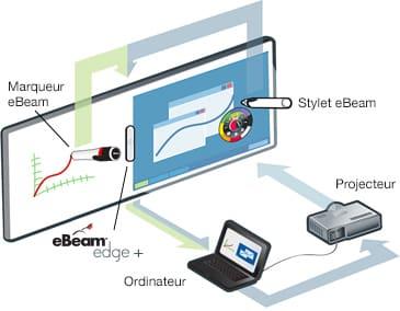 tableau interactif eBeam Edge +