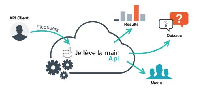 API Je Lève La Main