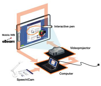 The small document viewer perfect for teaching: SpeechiCam