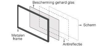 glas interactief touchscreen