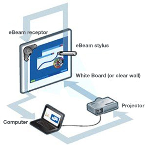 The eBeam Projection mobile interactive white board
