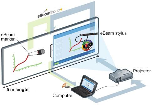 tableau interactif eBeam Edge Plus