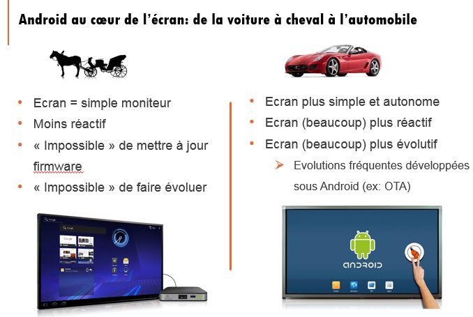 Ecran interactif Android au coeur
