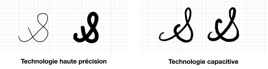 dessin capacitif haute precision ecran interactif