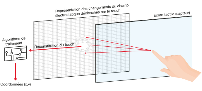 technique capacitif ecran interactif