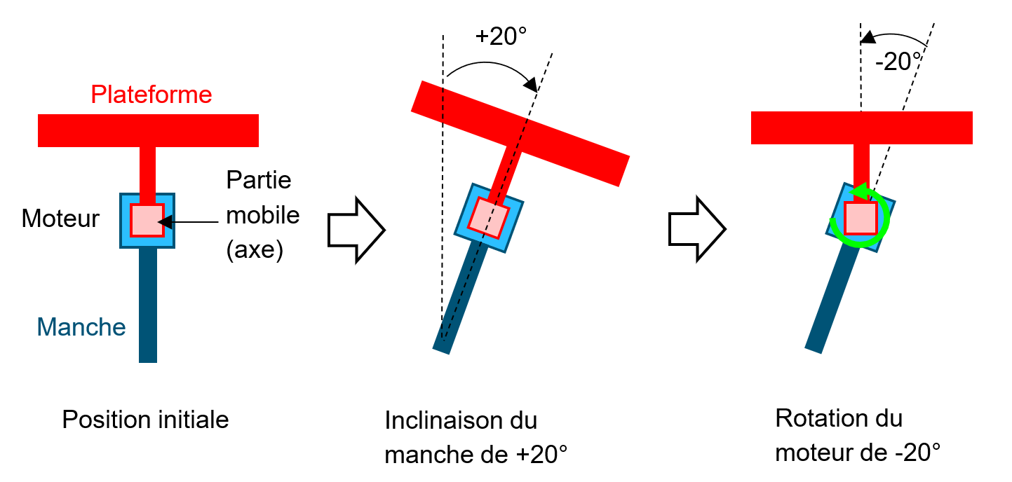 schéma d'explication du stabilisateur de caméra dans cours de programmation en Python