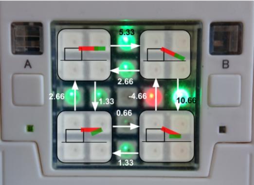 automate utilisé pour programmer l'apprentissage par renforcement