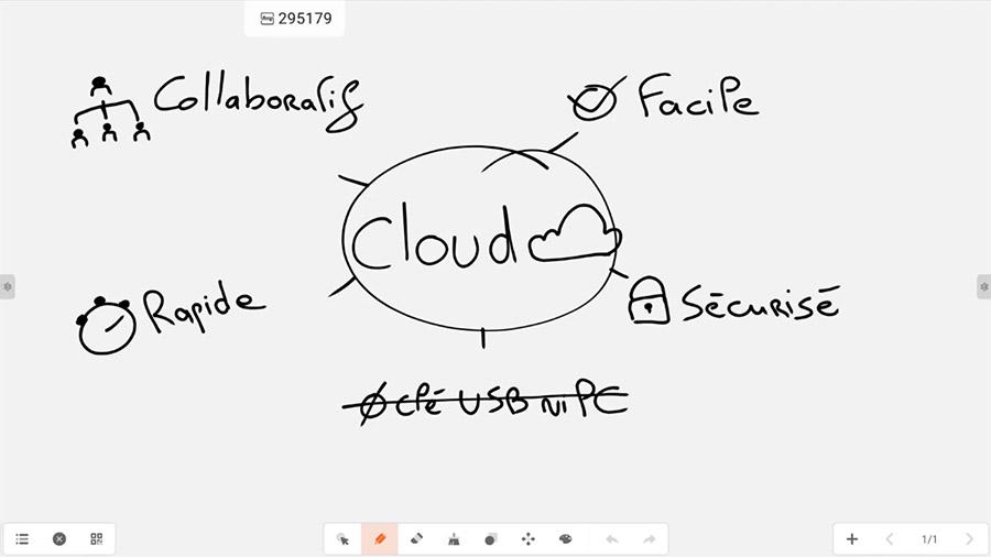 brainstorming sur les avanatages du Cloud
