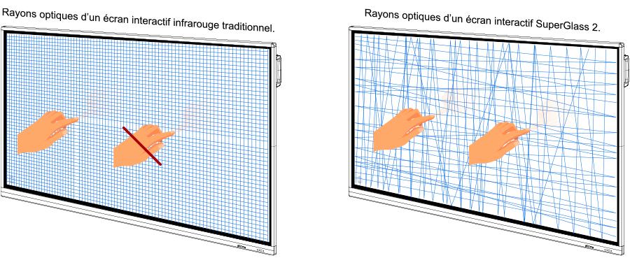 écran interactif technologie superglass